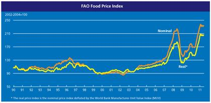 Fao_Food_Price_2
